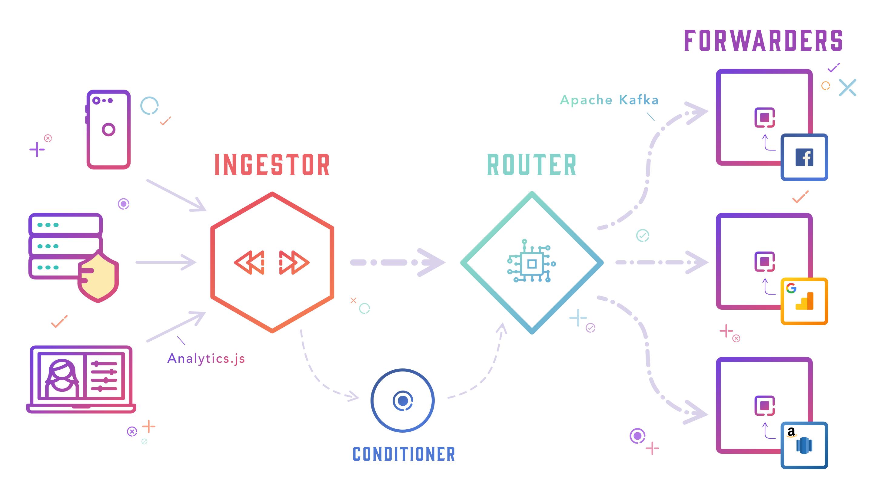 MetaRouter Overview